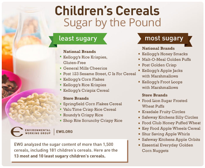Children's Cereal - Sugar by the Pound